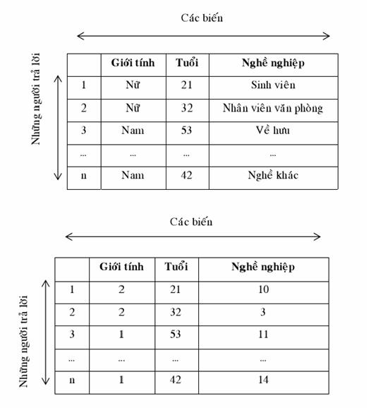 cách mã hóa dữ liệu spss - mã hóa bảng hỏi